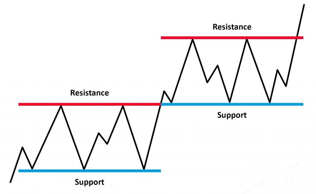 سطوح مقاومت و حمایت